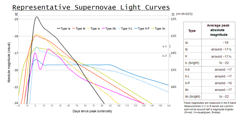 SNe light curves